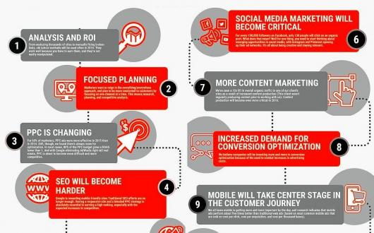 Digital Marketing Trends To Watch